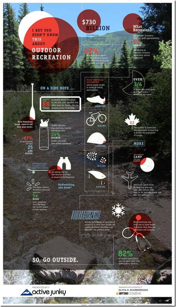 2012OutdoorIndustryInfographic_5005e5859ef07_w574