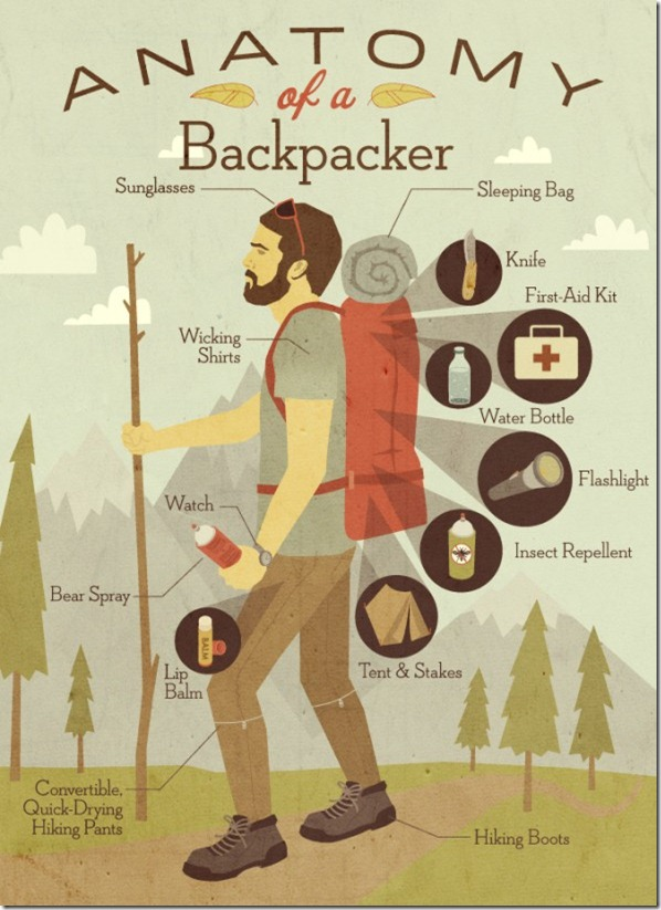 anatomy-of-a-backpacker_50291a7866a40_w594