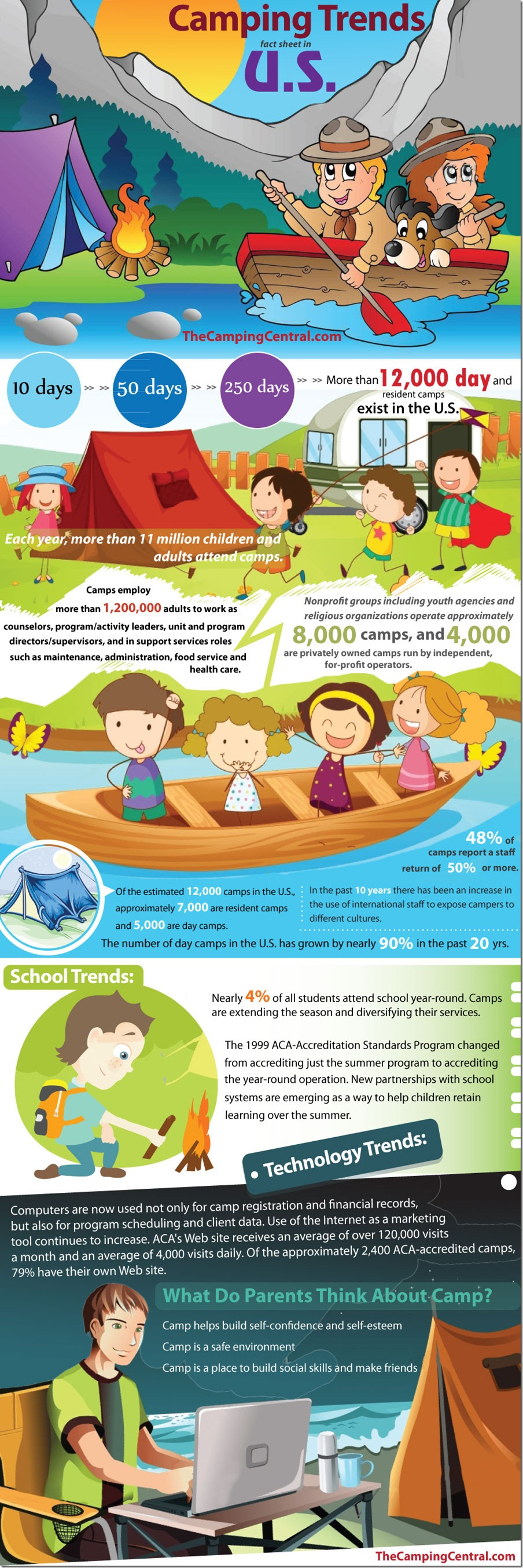 Camping-Trends-fact-sheet-in-US
