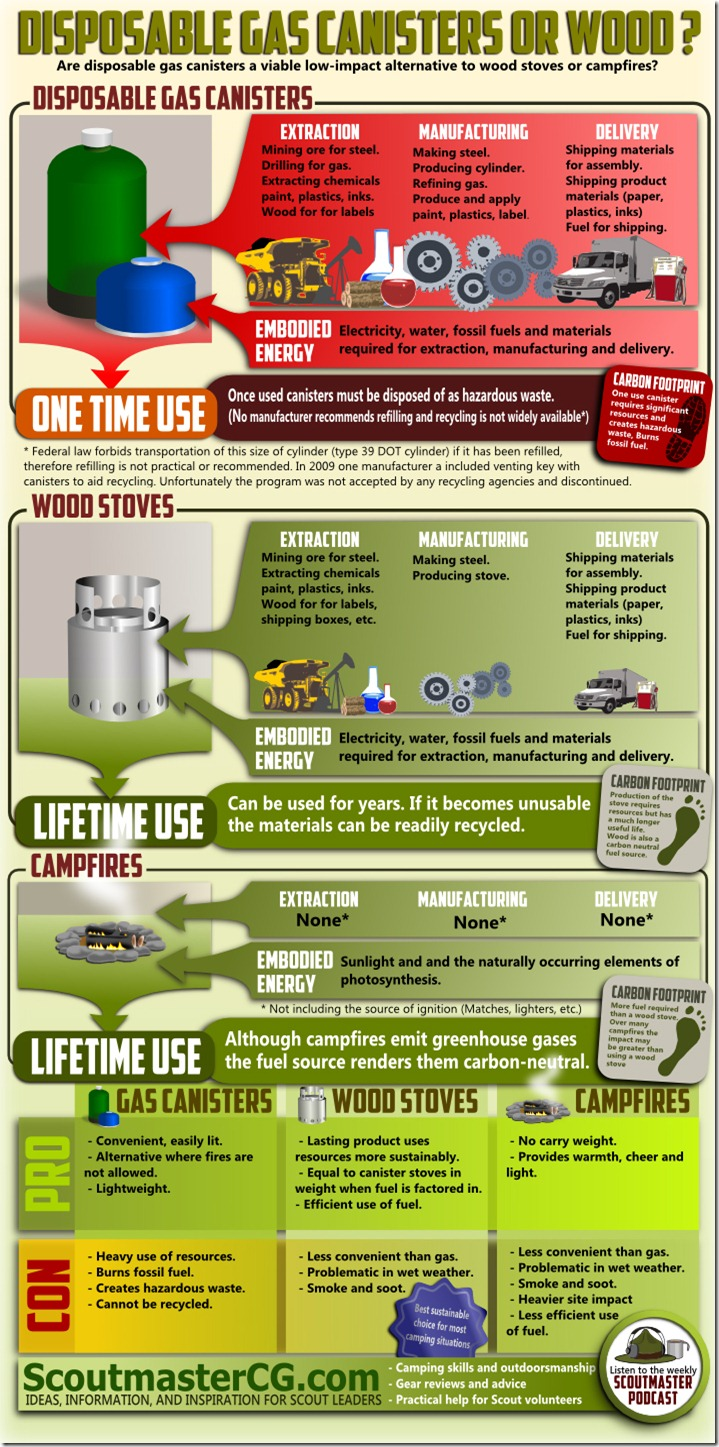 CANNISTER-INFOGRAPHIC