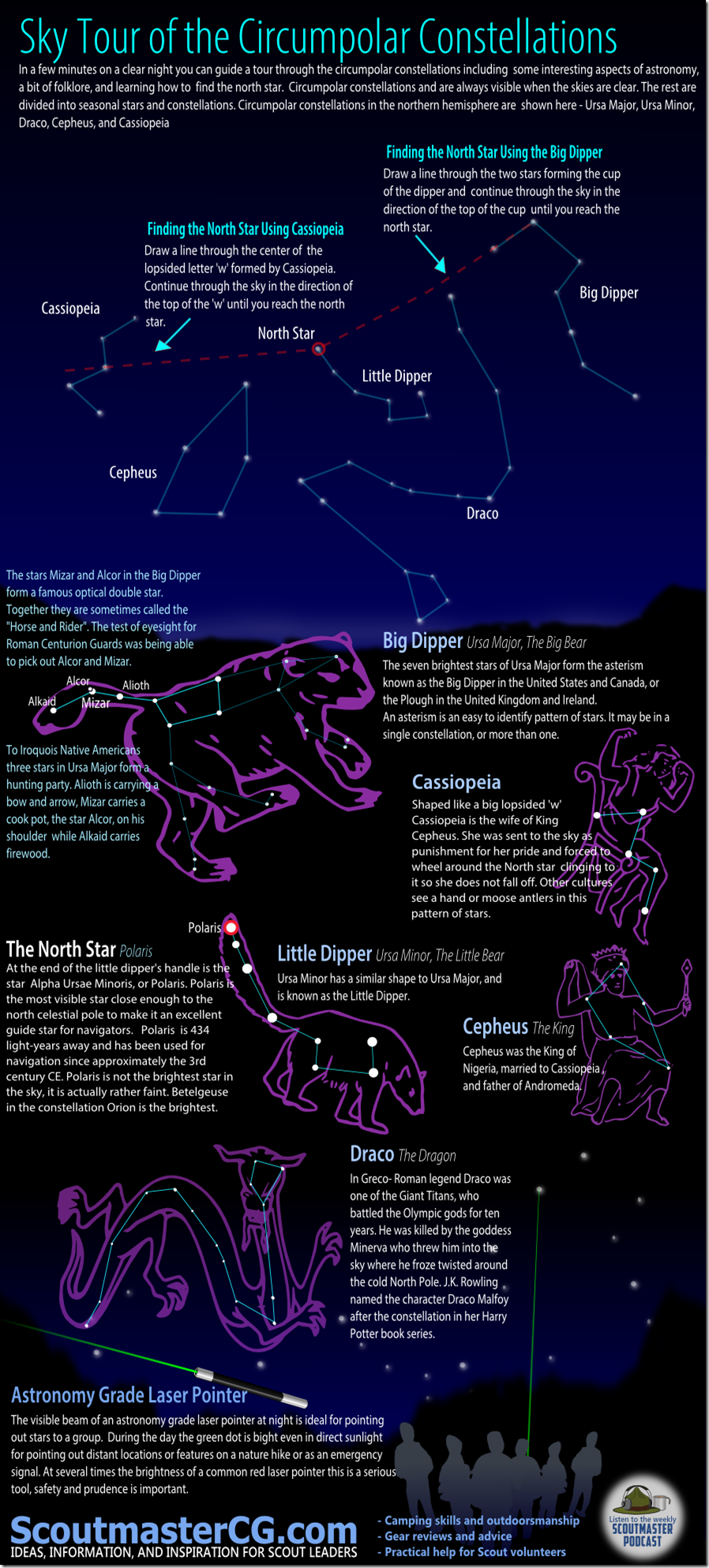 tour-of-circumpolar-constellations