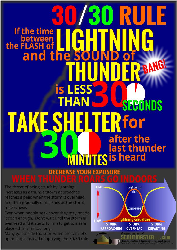 lightning-infographic