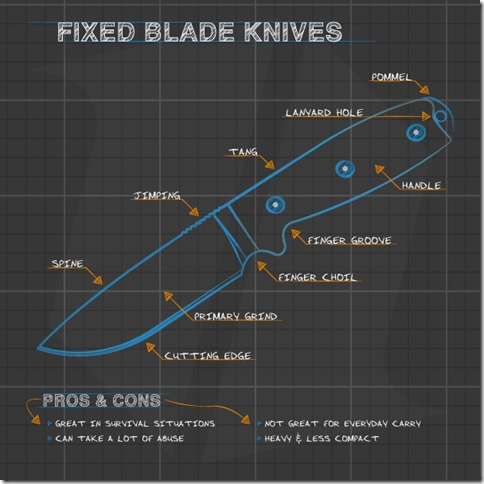 fixed-blade